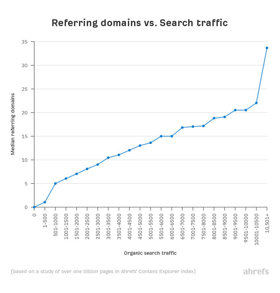 03 referring domains vs search traffic 1